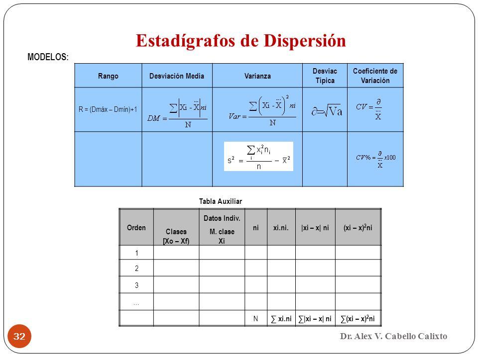Dr. Alex V. Cabello Calixto 32 RangoDesviación MediaVarianza Desviac Típica Coeficiente de Variación R = (Dmáx – Dmín)+1 Orden Datos Indiv. nixi.ni.|x