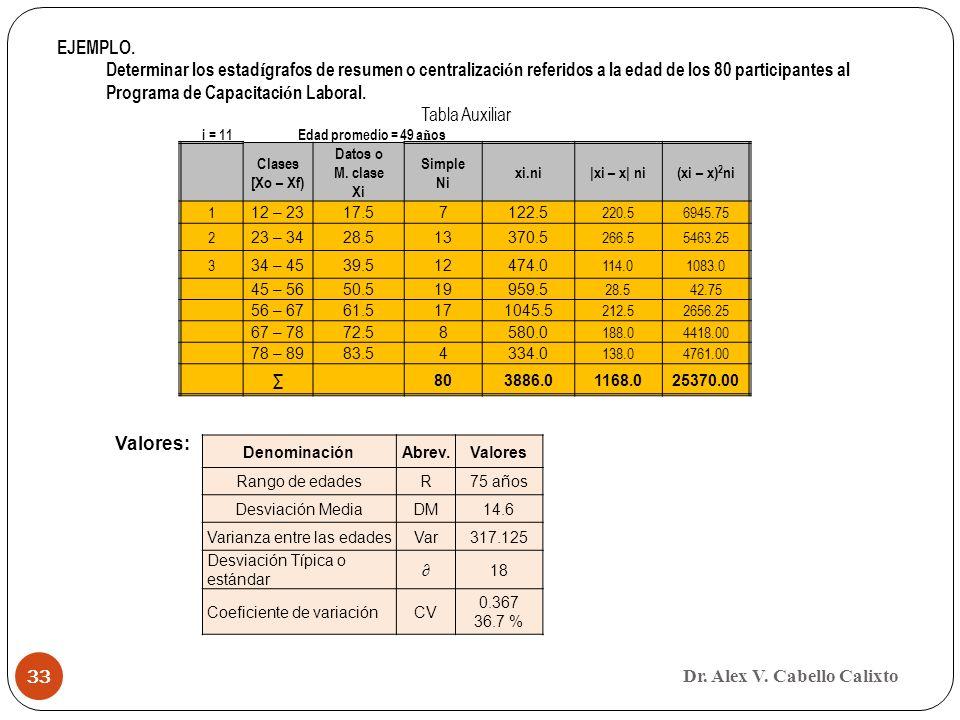 Dr. Alex V. Cabello Calixto 33 Clases [Xo – Xf) Datos o M. clase Xi Simple Ni xi.ni|xi – x| ni(xi – x) 2 ni 1 12 – 2317.57122.5 220.56945.75 2 23 – 34
