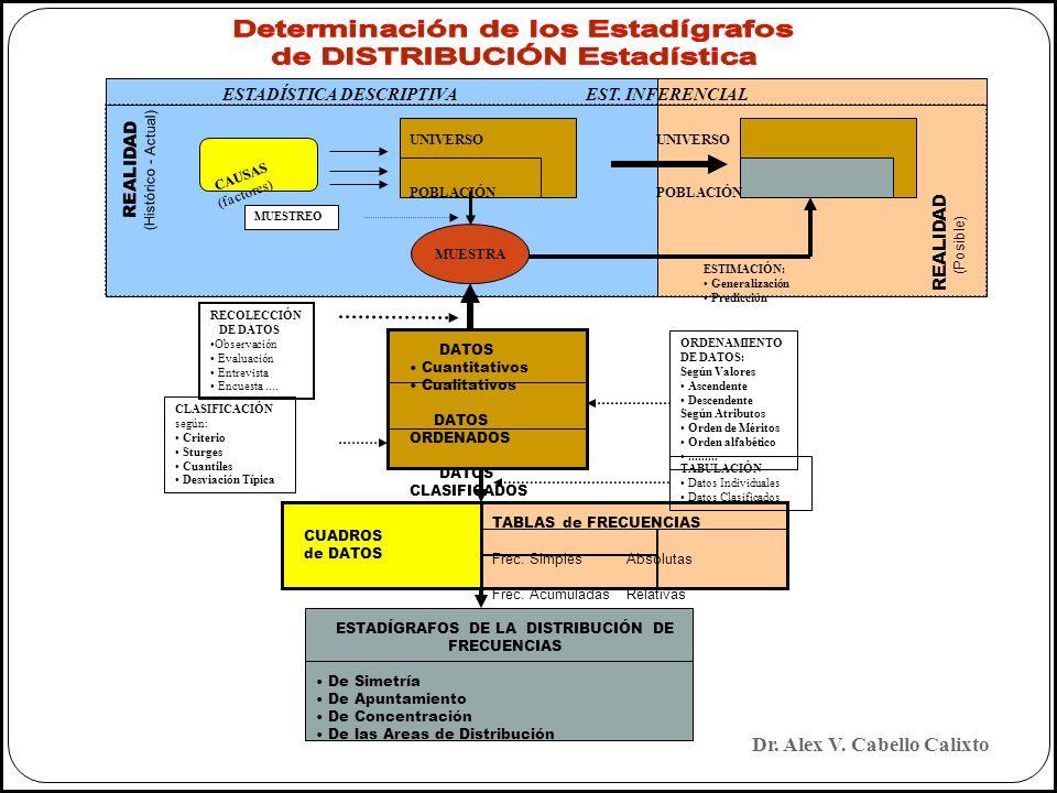 MUESTRA ESTADÍSTICA DESCRIPTIVA EST. INFERENCIAL UNIVERSO POBLACIÓN CAUSAS (factores) REALIDAD (Histórico - Actual) REALIDAD (Posible) ESTIMACIÓN: Gen