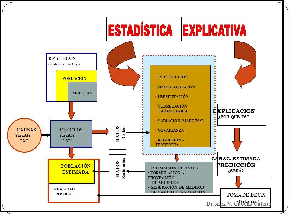 RECOLECCIÓN SISTEMATIZACIÓN PRESENTACIÓN CORRELACIÓN PARAMÉTRICA VARIACIÓN MARGINAL COVARIANZA REGRESIÓN - TENDENCIA ESTIMACIÓN DE DATOS FORMULACIÓN -