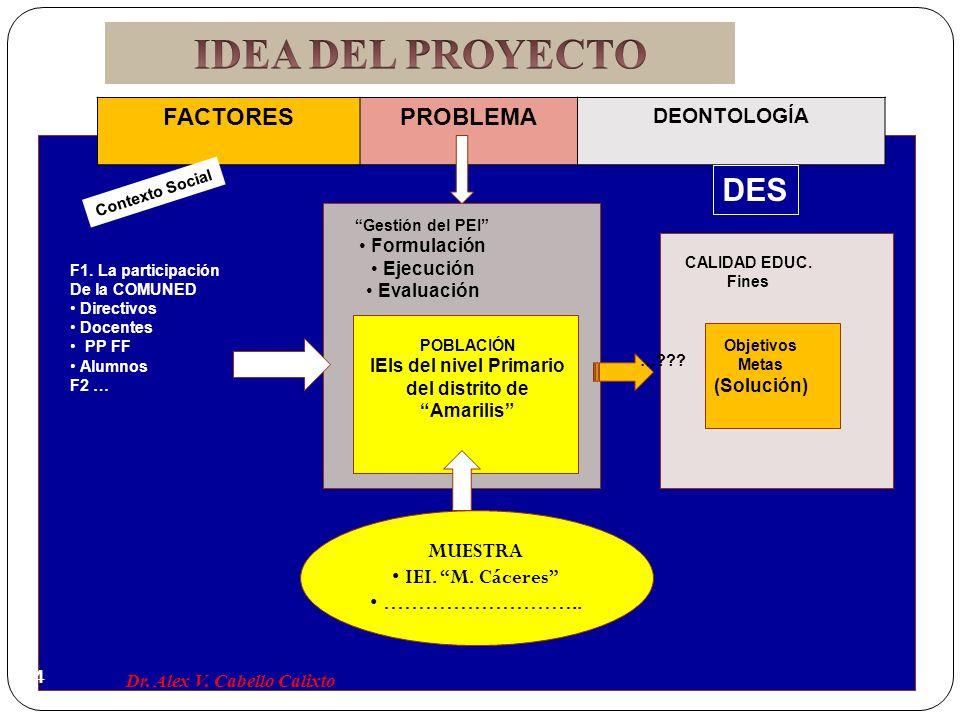 MUESTRA IEI. M. Cáceres ……………………….. FACTORESPROBLEMA DEONTOLOGÍA Contexto Social DES F1. La participación De la COMUNED Directivos Docentes PP FF Alum