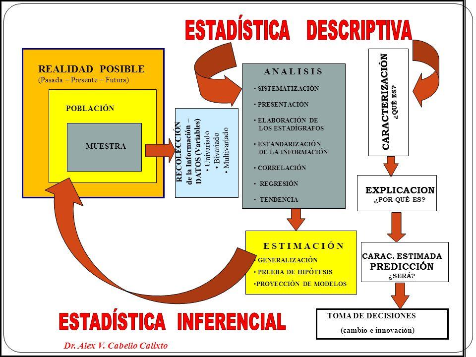 UNIVERSO POBLACIÓN (N) MUESTRA (n) Caract.de la muestra Distribución de datos Estadígrafos, etc.