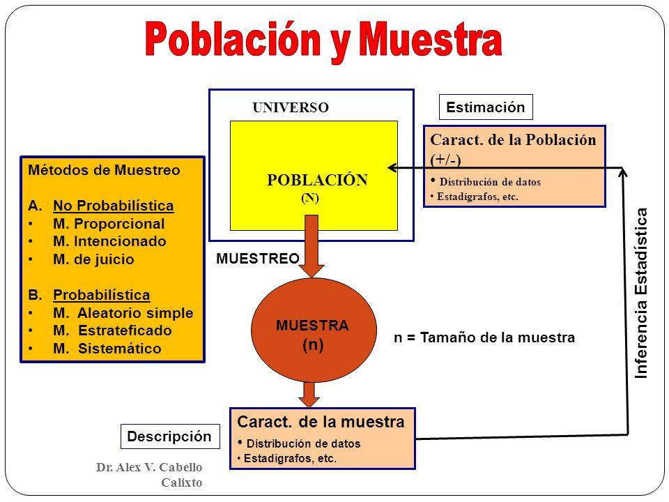 UNIVERSO POBLACIÓN (N) MUESTRA (n) Caract. de la muestra Distribución de datos Estadígrafos, etc. Caract. de la Población (+/-) Distribución de datos