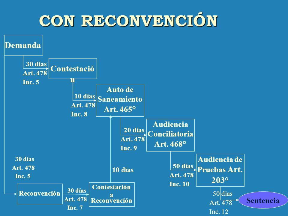 PROCESO DE CONOCIMIENTO Sentencia Demanda Contestación Auto de Saneamiento Art. 465° Audiencia Conciliatoria Art. 468° Audiencia de Pruebas Art. 203°