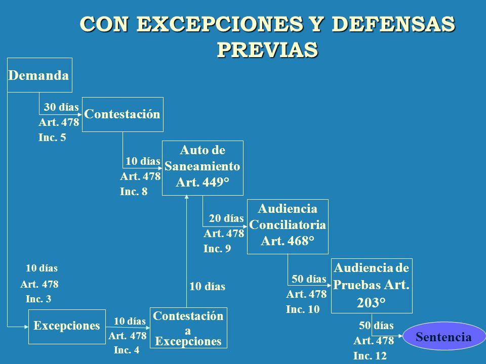 CON RECONVENCIÓN 50 días Art. 478 Inc. 12 Sentencia Demanda Contestació n Auto de Saneamiento Art. 465 ° 30 días Art. 478 Inc. 5 10 días Art. 478 Inc.