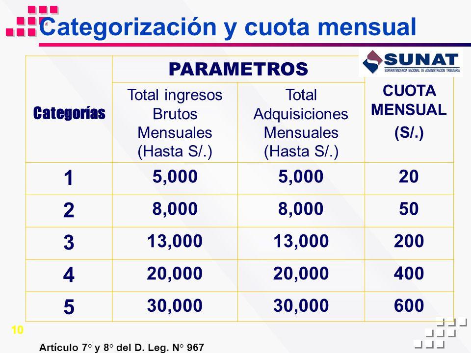 Categorización y cuota mensual Artículo 7° y 8° del D. Leg. N° 967 Categorías PARAMETROS CUOTA MENSUAL (S/.) Total ingresos Brutos Mensuales (Hasta S/