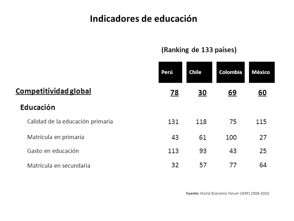 Indicadores de educación Fuente: World Economic Forum (WEF) 2009-2010 Chile Competitividad global Educación 78 (Ranking de 133 países) MéxicoColombiaP