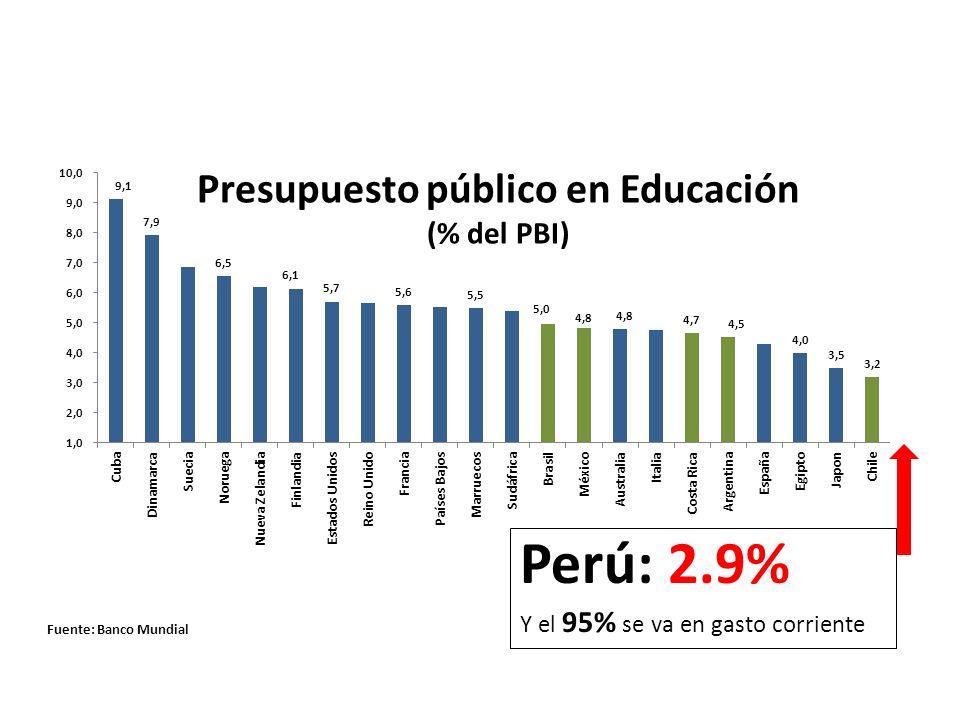 Educación Presupuesto público en Educación (% del PBI) Fuente: Banco Mundial Perú: 2.9% Y el 95% se va en gasto corriente