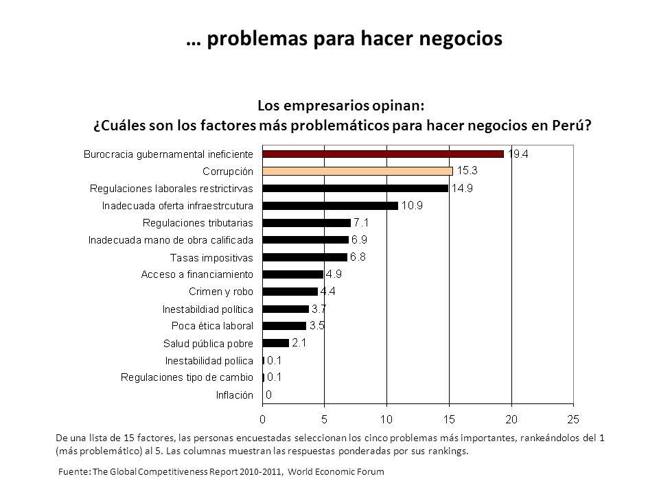 … problemas para hacer negocios Fuente: The Global Competitiveness Report 2010-2011, World Economic Forum Los empresarios opinan: ¿Cuáles son los fact