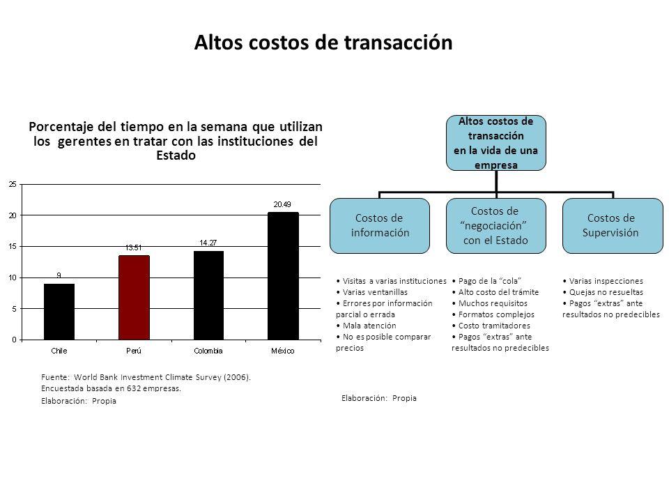 Altos costos de transacción en la vida de una empresa Costos de información Costos de negociación con el Estado Costos de Supervisión Visitas a varias