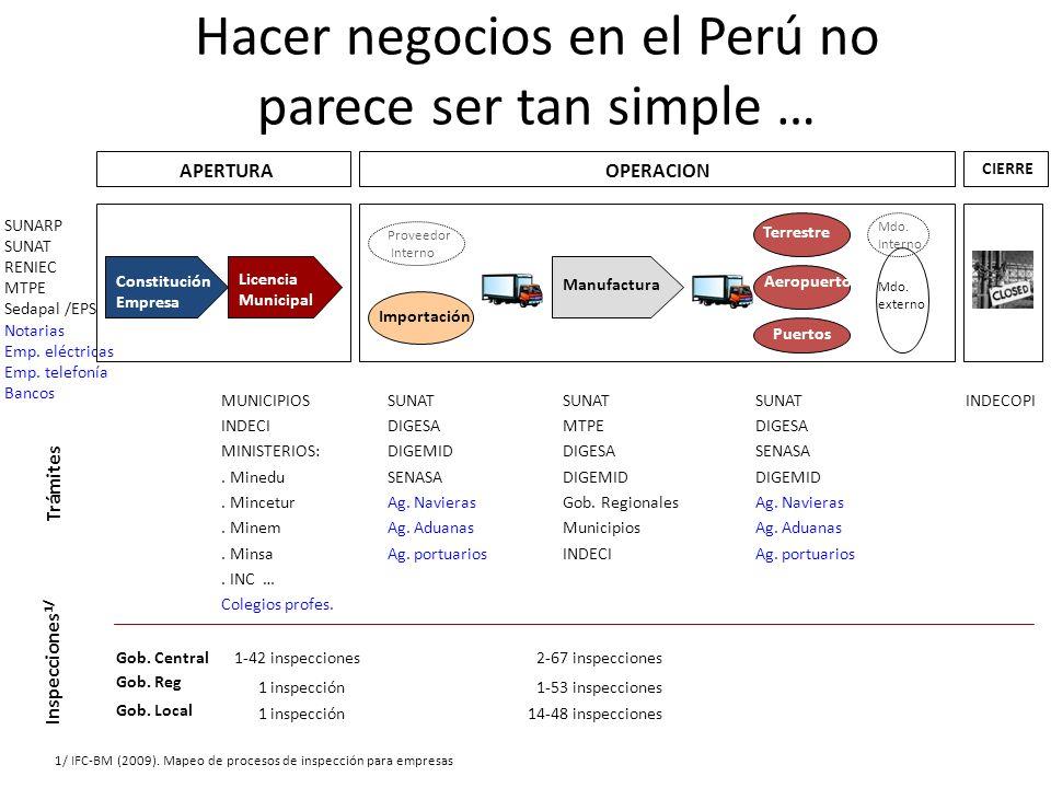 Hacer negocios en el Perú no parece ser tan simple … SUNARP SUNAT RENIEC MTPE Sedapal /EPS Notarias Emp. eléctricas Emp. telefonía Bancos Constitución