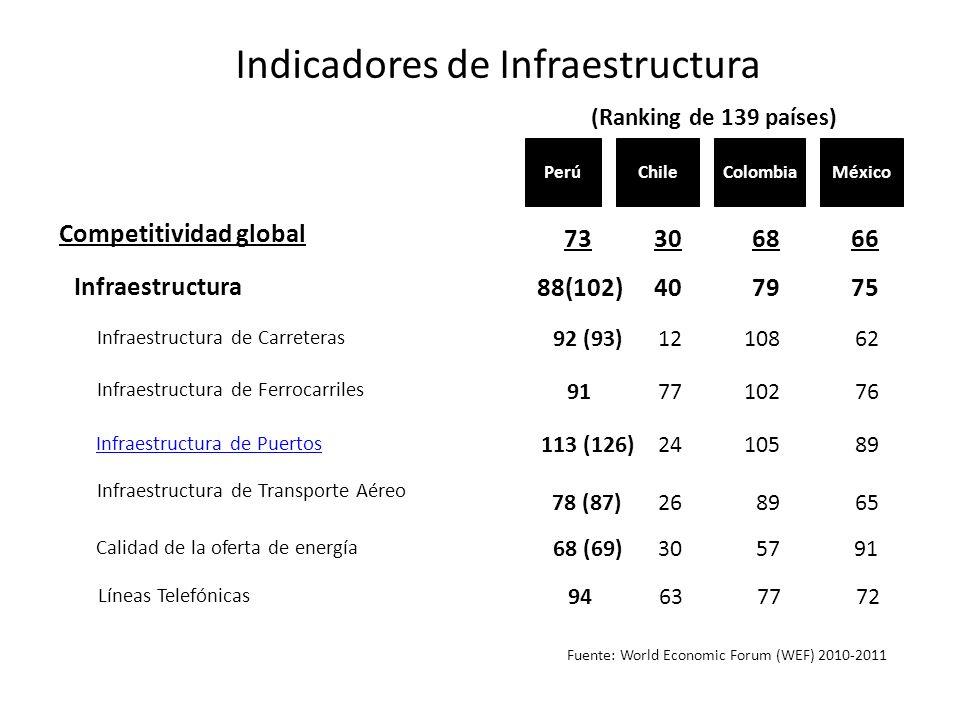 Fuente: World Economic Forum (WEF) 2010-2011 Chile Competitividad global Infraestructura Infraestructura de Carreteras 73 Infraestructura de Ferrocarr
