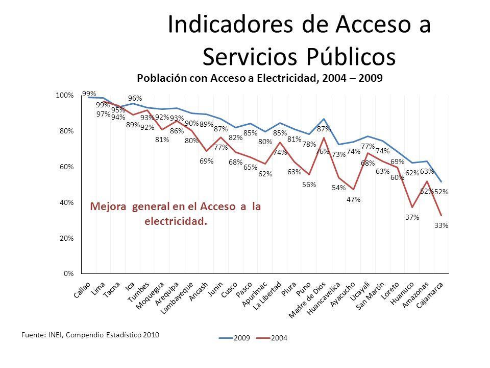 Fuente: INEI, Compendio Estadístico 2010 Indicadores de Acceso a Servicios Públicos Mejora general en el Acceso a la electricidad. Población con Acces