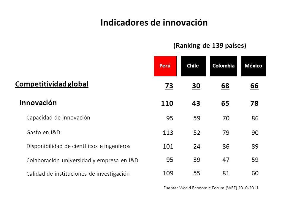 Indicadores de innovación Fuente: World Economic Forum (WEF) 2010-2011 Chile Competitividad global Innovación Capacidad de innovación 73 Gasto en I&D