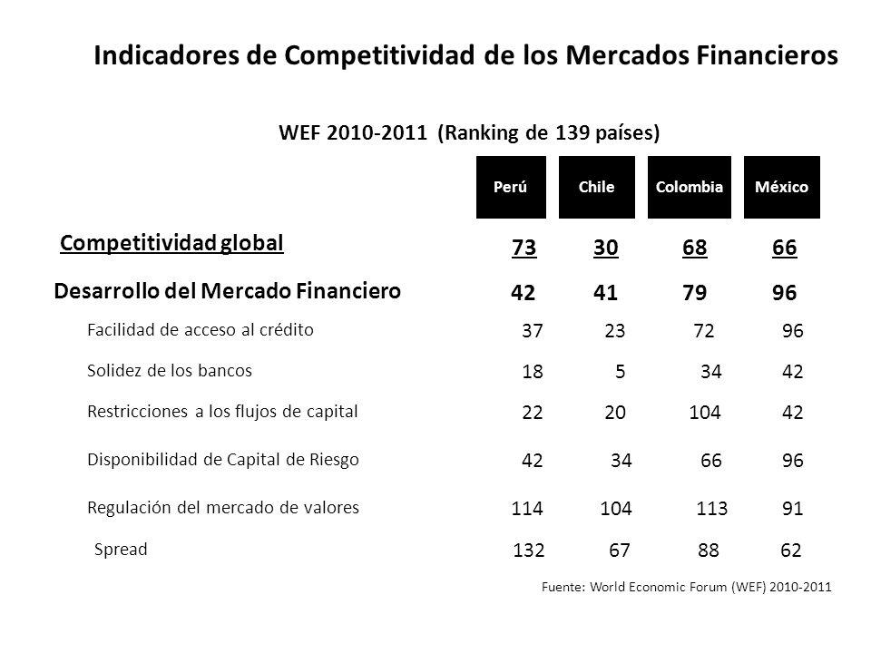 Indicadores de Competitividad de los Mercados Financieros Fuente: World Economic Forum (WEF) 2010-2011 Chile Competitividad global Desarrollo del Merc