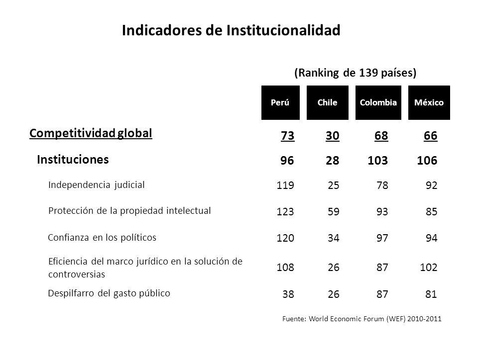 Indicadores de Institucionalidad Fuente: World Economic Forum (WEF) 2010-2011 Chile Competitividad global Instituciones Independencia judicial 73 Prot