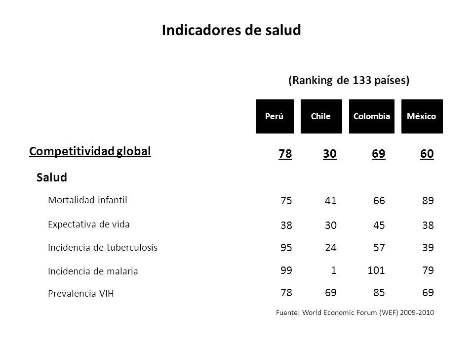 Indicadores de salud Fuente: World Economic Forum (WEF) 2009-2010 Chile (Ranking de 133 países) MéxicoColombiaPerú CCD Centro para la Competitividad y