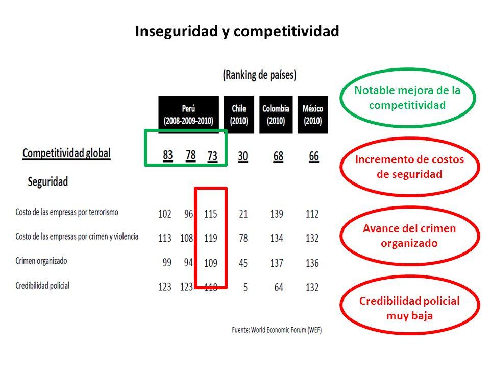 Inseguridad y competitividad Notable mejora de la competitividad Credibilidad policial muy baja Incremento de costos de seguridad Avance del crimen or