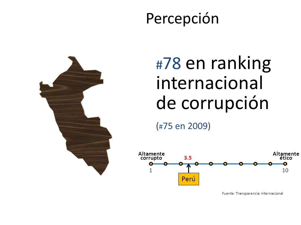 Percepción Fuente: Transparencia Internacional # 78 en ranking internacional de corrupción ( # 75 en 2009) Altamente corrupto Altamente ético Perú 3.5