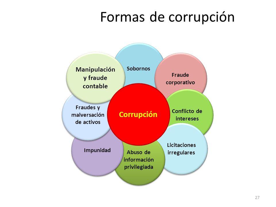Formas de corrupción 27 Sobornos Fraude corporativo Conflicto de intereses Licitaciones irregulares Abuso de información privilegiada Impunidad Fraude
