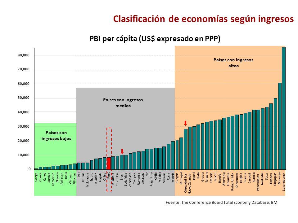 Clasificación de economías según ingresos Fuente: The Conference Board Total Economy Database, BM Países con ingresos bajos Países con ingresos medios