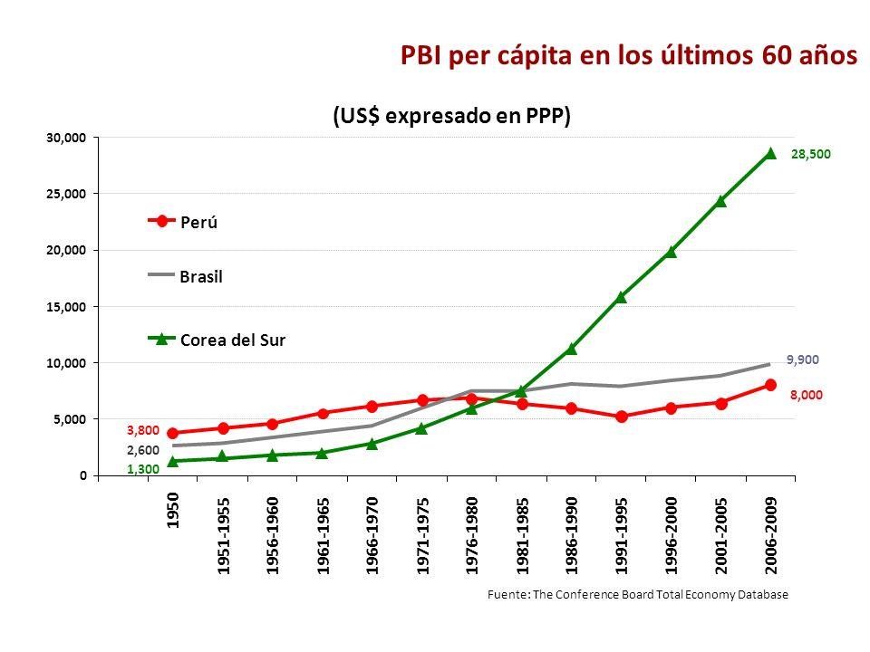 PBI per cápita en los últimos 60 años Fuente: The Conference Board Total Economy Database (US$ expresado en PPP) 0 5,000 10,000 15,000 20,000 25,000 3