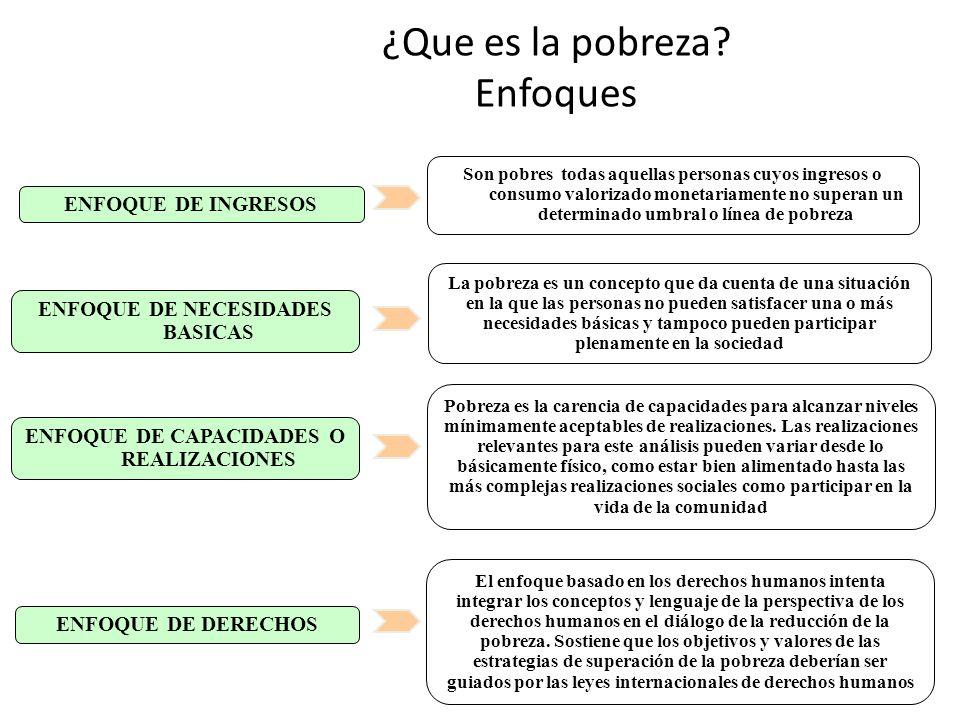 3 ¿Que es la pobreza? Enfoques ENFOQUE DE INGRESOS ENFOQUE DE NECESIDADES BASICAS ENFOQUE DE CAPACIDADES O REALIZACIONES La pobreza es un concepto que
