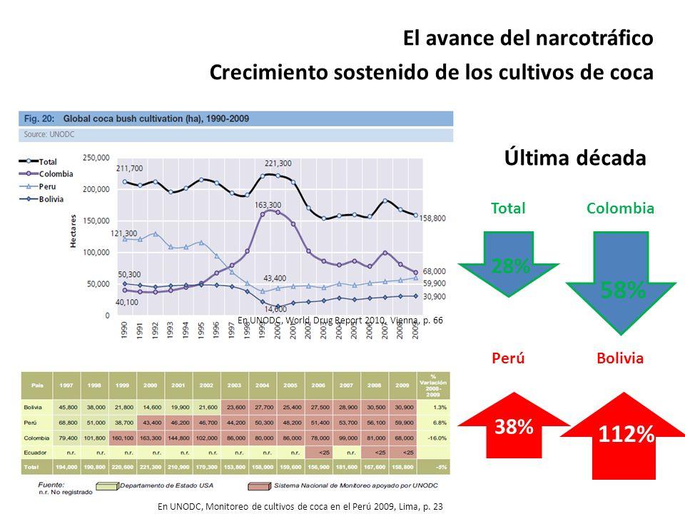 El avance del narcotráfico Crecimiento sostenido de los cultivos de coca En UNODC, Monitoreo de cultivos de coca en el Perú 2009, Lima, p. 23 En UNODC