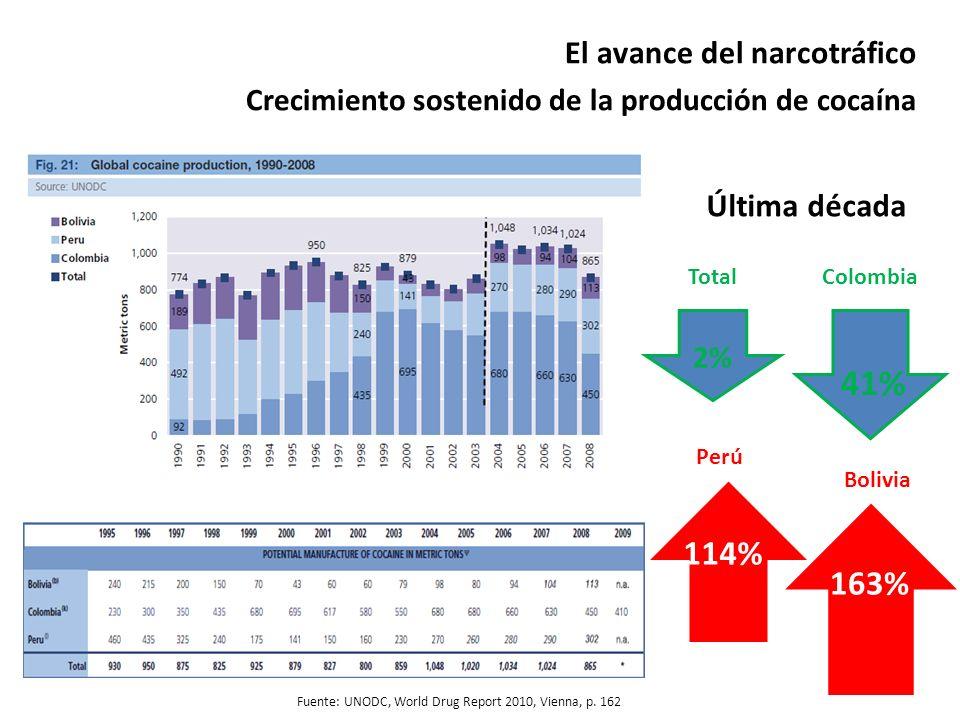 El avance del narcotráfico Crecimiento sostenido de la producción de cocaína En UNODC, World Drug Report 2010, Vienna, p. 66 Fuente: UNODC, World Drug