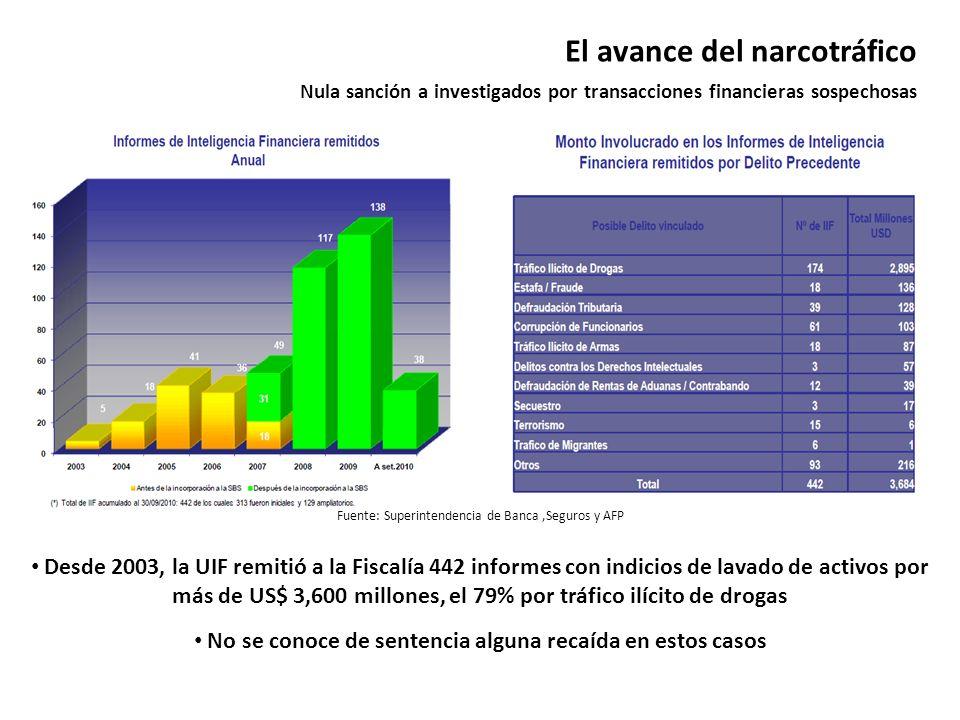 El avance del narcotráfico Nula sanción a investigados por transacciones financieras sospechosas Fuente: Superintendencia de Banca,Seguros y AFP Desde