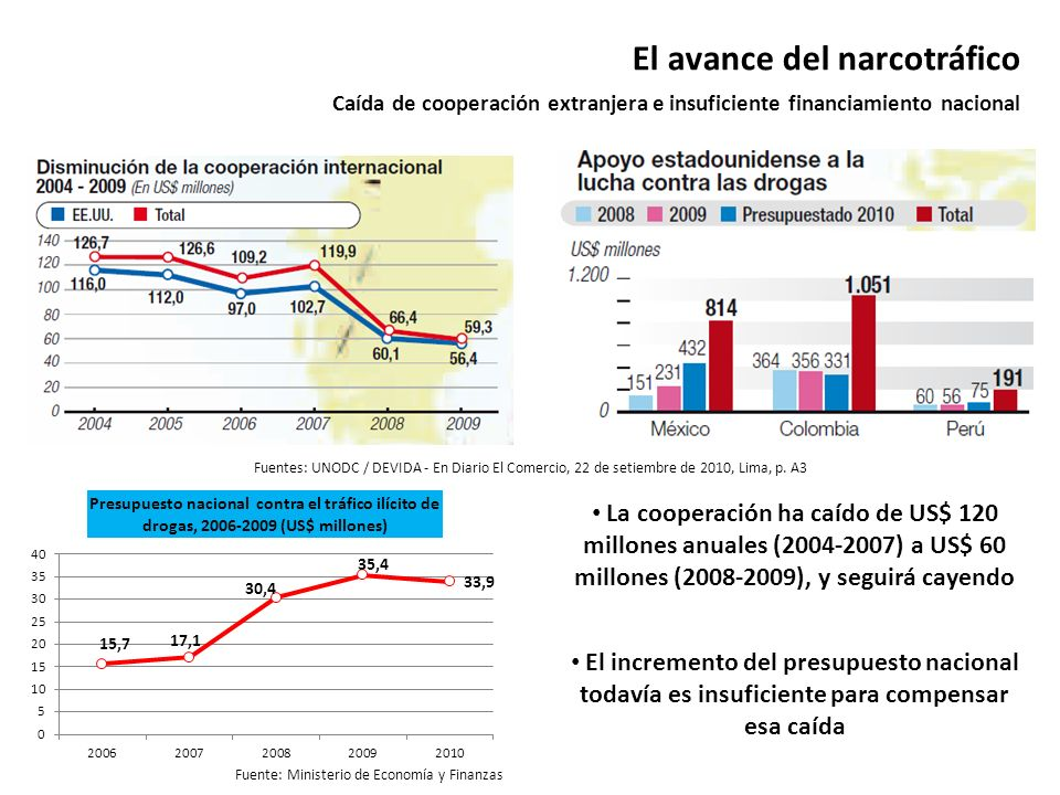 El avance del narcotráfico Caída de cooperación extranjera e insuficiente financiamiento nacional Fuentes: UNODC / DEVIDA - En Diario El Comercio, 22