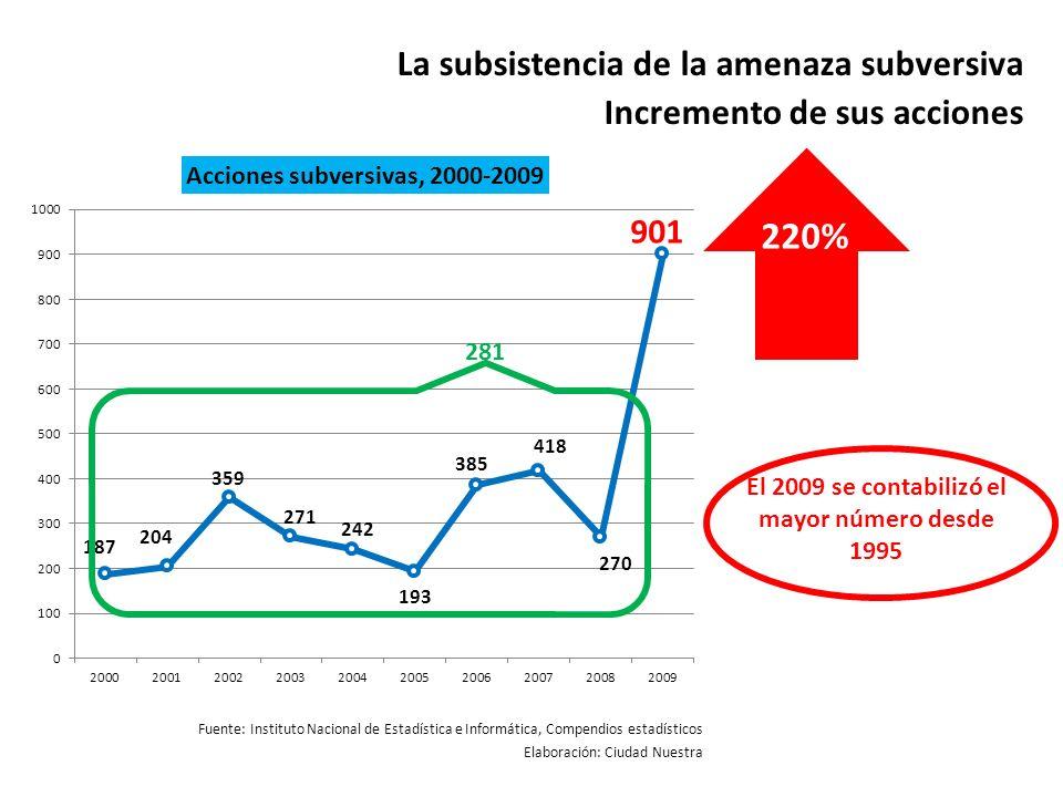 La subsistencia de la amenaza subversiva Incremento de sus acciones Fuente: Instituto Nacional de Estadística e Informática, Compendios estadísticos E