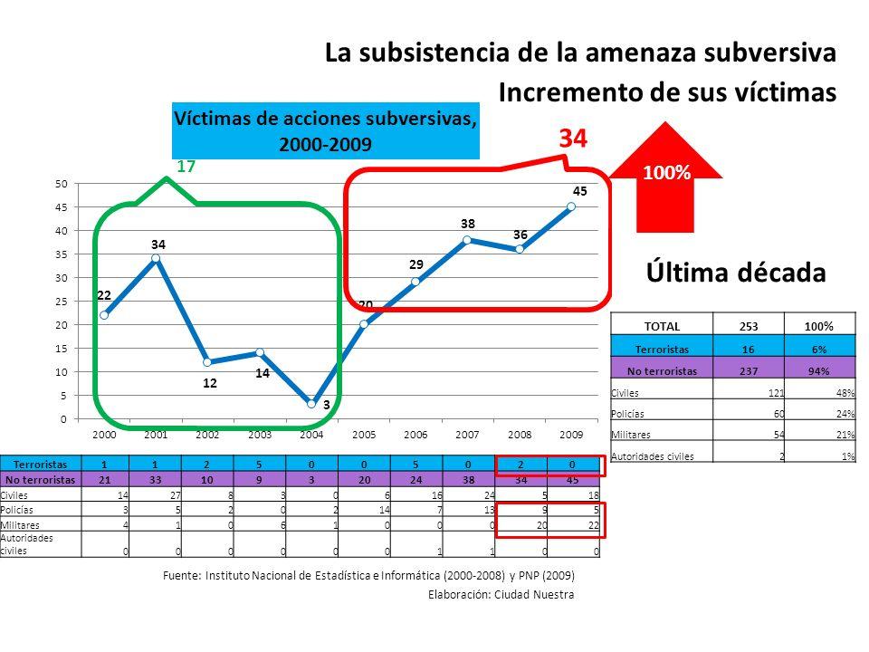 La subsistencia de la amenaza subversiva Incremento de sus víctimas Fuente: Instituto Nacional de Estadística e Informática (2000-2008) y PNP (2009) E