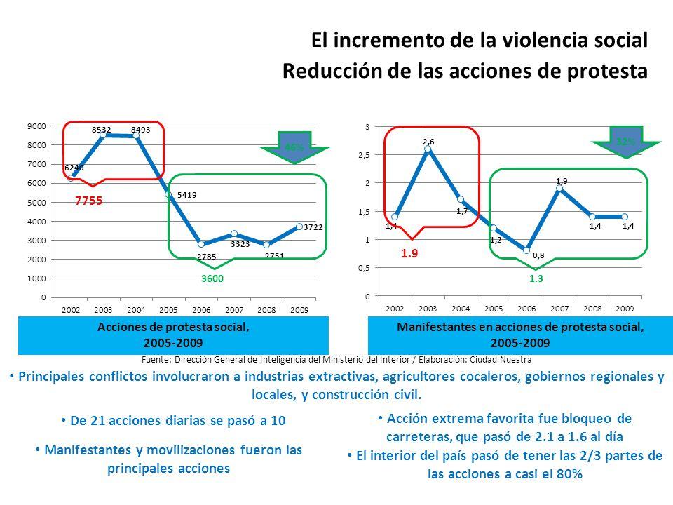 El incremento de la violencia social Reducción de las acciones de protesta Fuente: Dirección General de Inteligencia del Ministerio del Interior / Ela