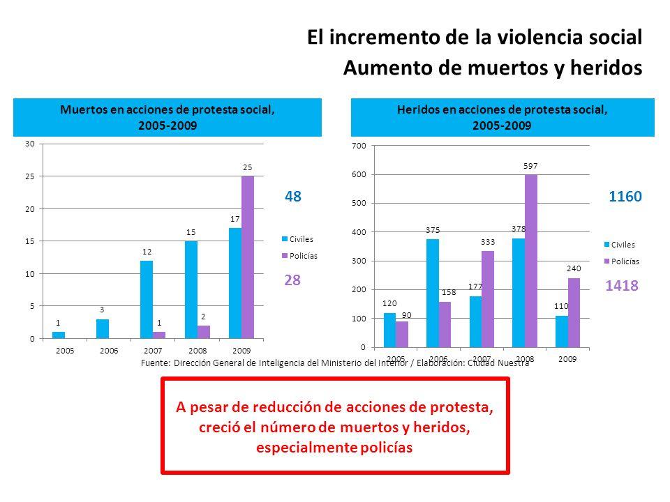 El incremento de la violencia social Aumento de muertos y heridos Fuente: Dirección General de Inteligencia del Ministerio del Interior / Elaboración: