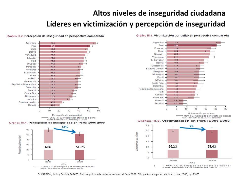 Altos niveles de inseguridad ciudadana Líderes en victimización y percepción de inseguridad 60%51.6% 26.2%25.4% 14% 3%3% En CARRIÓN, Julio y Patricia