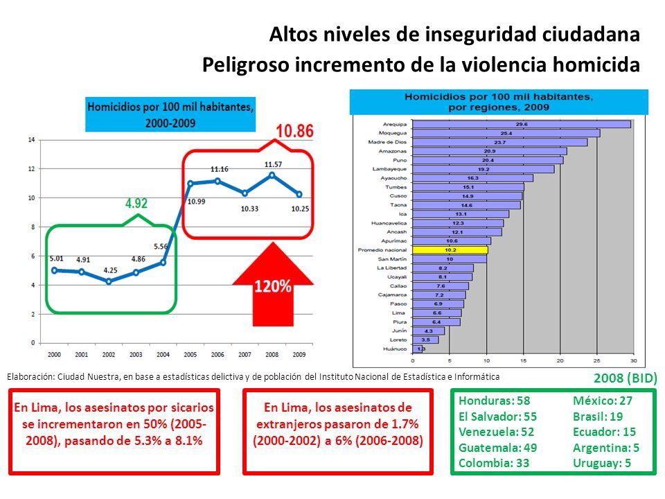 Elaboración: Ciudad Nuestra, en base a estadísticas delictiva y de población del Instituto Nacional de Estadística e Informática En Lima, los asesinat