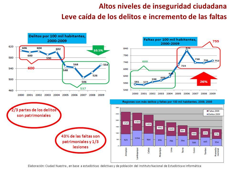 Elaboración: Ciudad Nuestra, en base a estadísticas delictivas y de población del Instituto Nacional de Estadística e Informática 2/3 partes de los de
