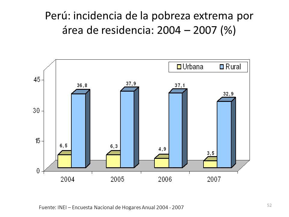 52 Fuente: INEI – Encuesta Nacional de Hogares Anual 2004 - 2007 Perú: incidencia de la pobreza extrema por área de residencia: 2004 – 2007 (%)