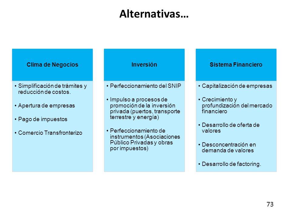 Alternativas… 73 Clima de Negocios Simplificación de trámites y reducción de costos. Apertura de empresas Pago de impuestos Comercio Transfronterizo I