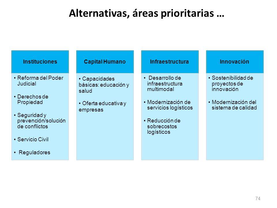Alternativas, áreas prioritarias … 74 Instituciones Reforma del Poder Judicial Derechos de Propiedad Seguridad y prevención/solución de conflictos Ser