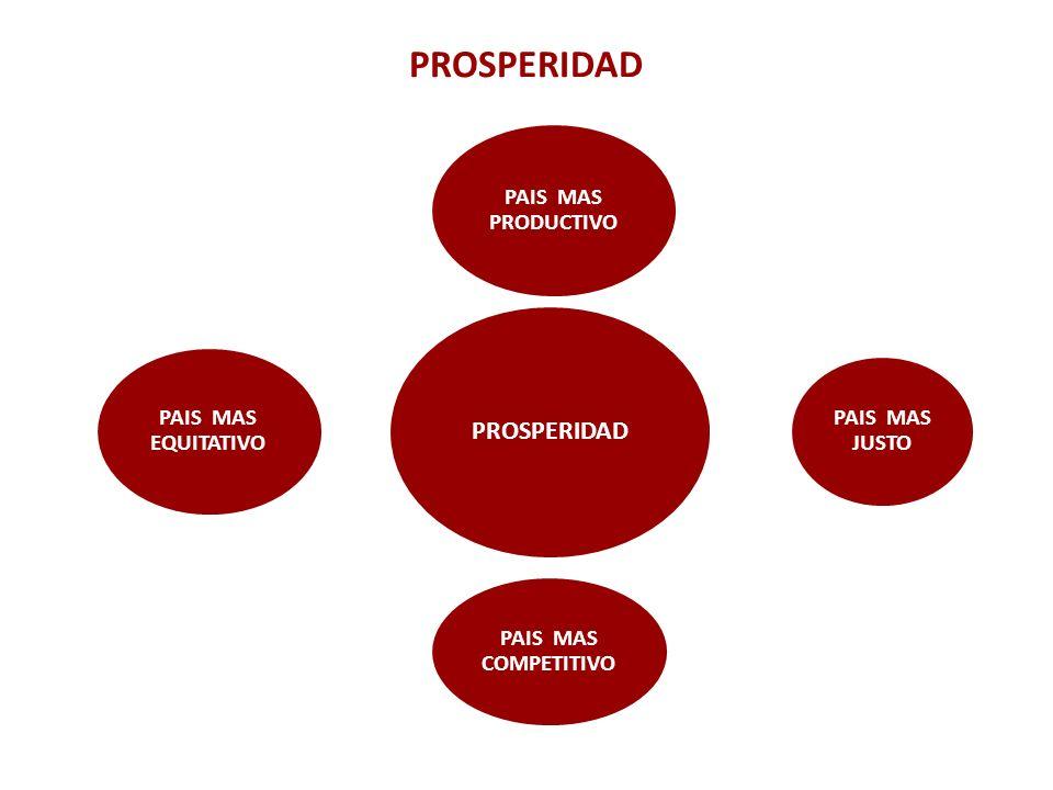 PROSPERIDAD PAIS MAS PRODUCTIVO PAIS MAS JUSTO PAIS MAS COMPETITIVO PAIS MAS EQUITATIVO PROSPERIDAD