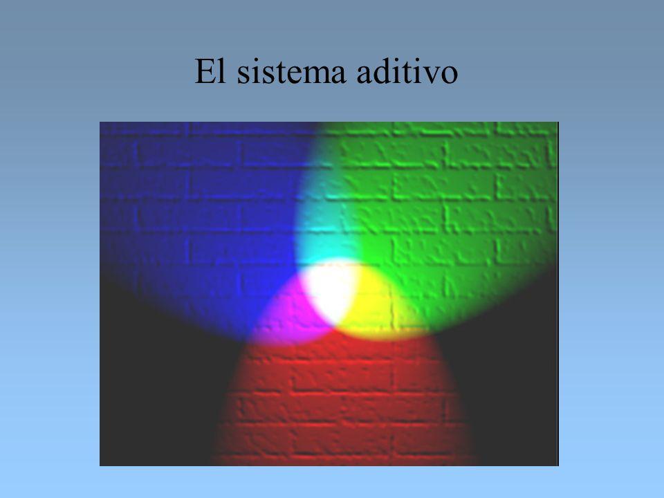 El sistema aditivo
