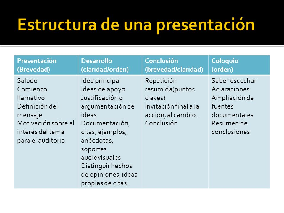 Presentación (Brevedad) Desarrollo (claridad/orden) Conclusión (brevedad/claridad) Coloquio (orden) Saludo Comienzo llamativo Definición del mensaje M
