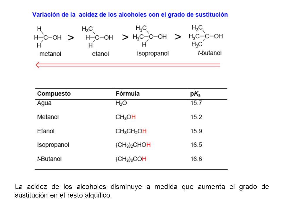 Deshidratación bimolecular para formar éteres.