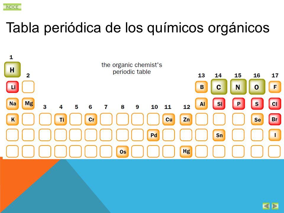 ÍNDICE Familia Grupo Funcional Ejemplos Aldehídos – CHO H-CHO Metanal. Formaldehído. Formol Se usa para conservar muestras de tejidos orgánicos. CH 3
