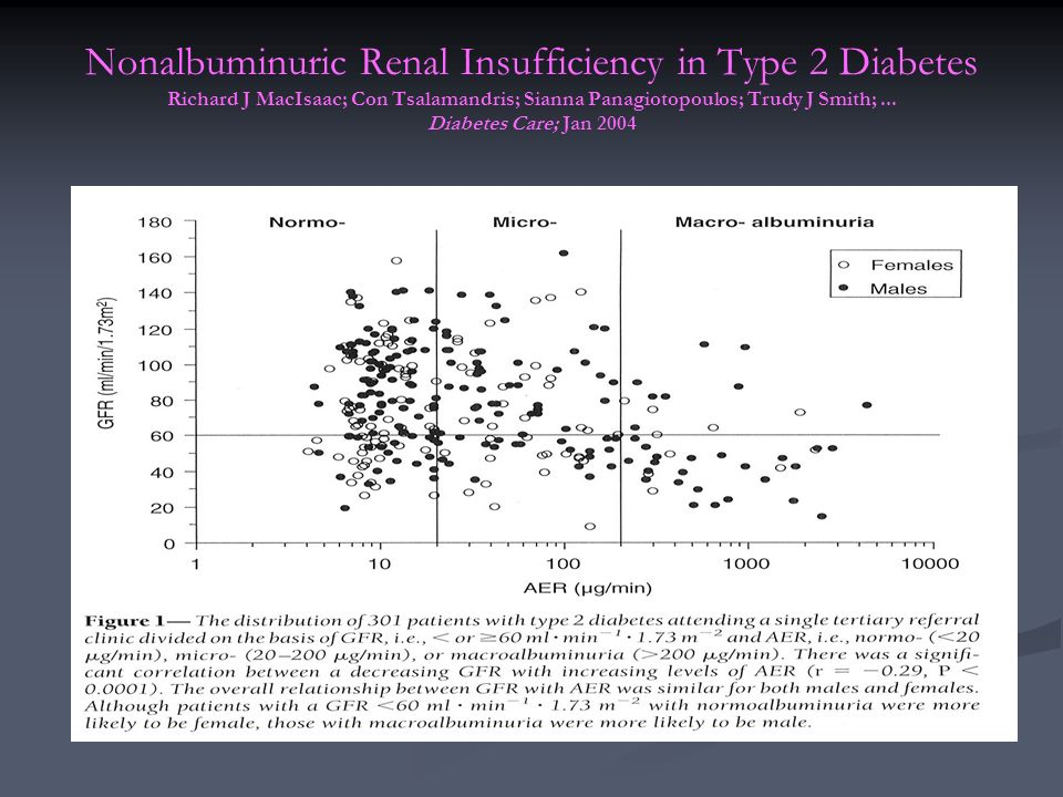 Nonalbuminuric Renal Insufficiency in Type 2 Diabetes Richard J MacIsaac; Con Tsalamandris; Sianna Panagiotopoulos; Trudy J Smith;... Diabetes Care; J