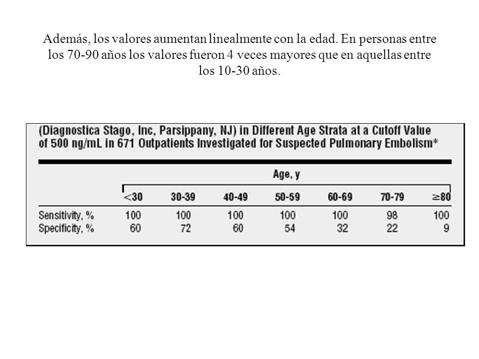 Además, los valores aumentan linealmente con la edad. En personas entre los 70-90 años los valores fueron 4 veces mayores que en aquellas entre los 10