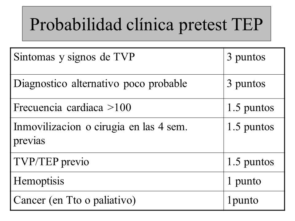 Probabilidad clínica pretest TEP Sintomas y signos de TVP3 puntos Diagnostico alternativo poco probable3 puntos Frecuencia cardiaca >1001.5 puntos Inm