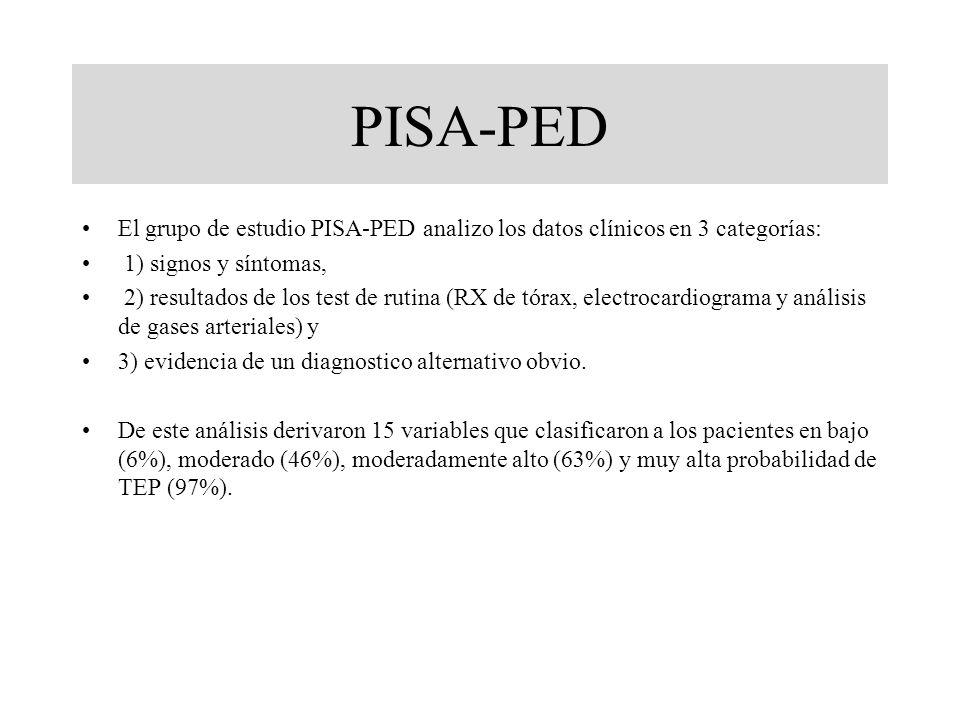 PISA-PED El grupo de estudio PISA-PED analizo los datos clínicos en 3 categorías: 1) signos y síntomas, 2) resultados de los test de rutina (RX de tór